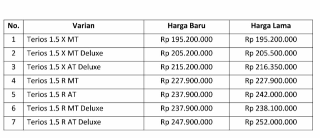 Harga All New Terios By Trisno