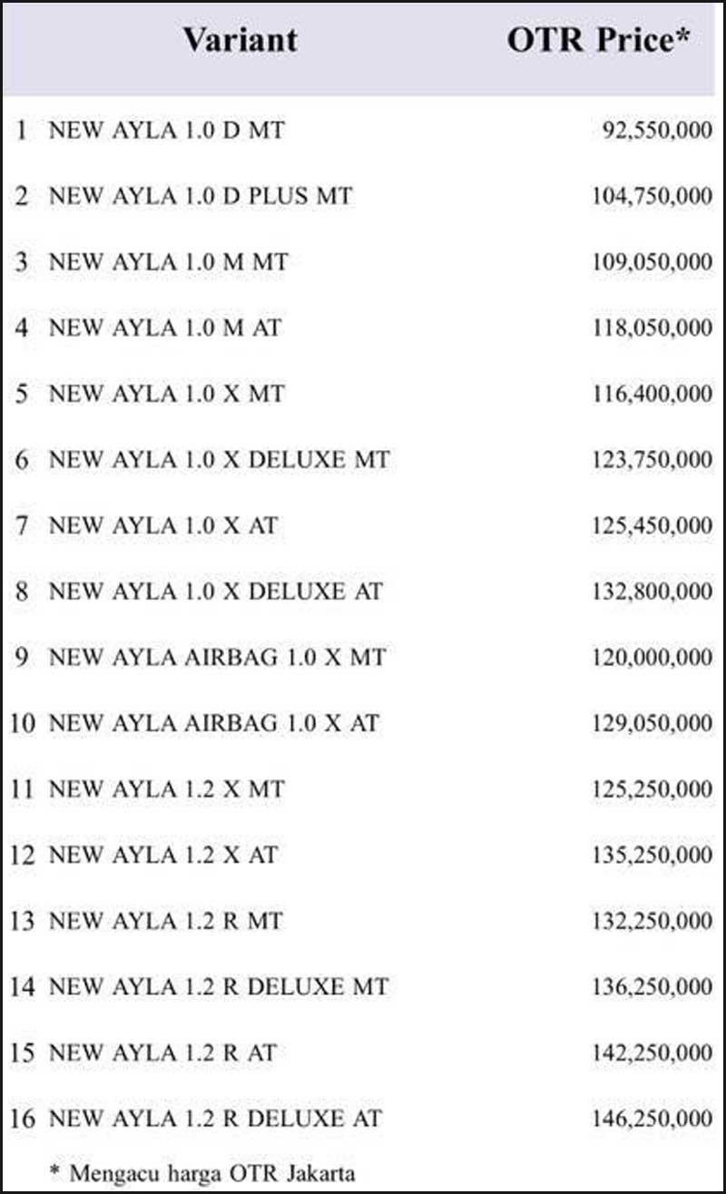 Harga New Ayla By Yandri